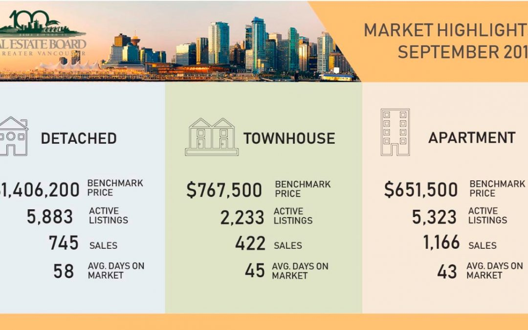 Oct 2019 – Vancouver Real Estate Market update from NewHomePros.ca